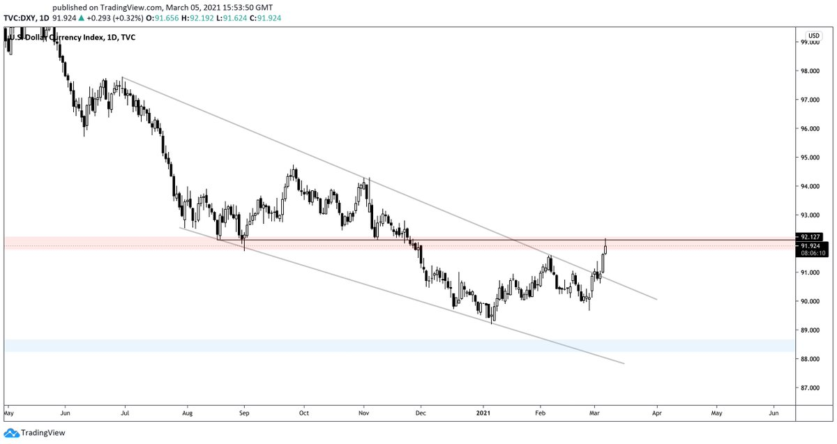 $dxy broke out of this falling wedge and reached a key resistance, whatever happens here could be an indication to the direction we are headed short/medium term #crypto #stonks $btc $eth