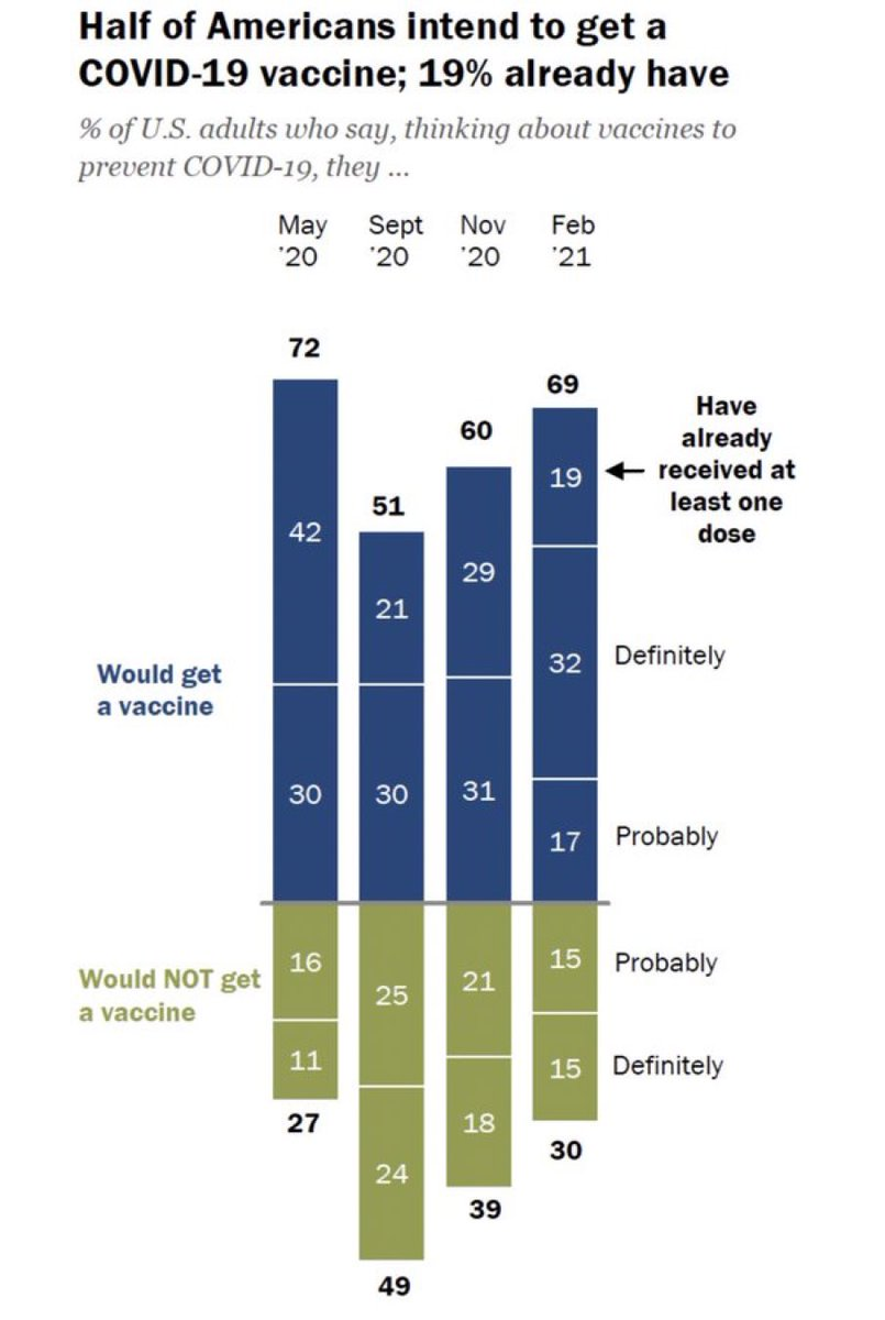 The 30% who still say they won't take the vaccine is who I'm most worried about. Not just for them, but what it means if we can't reach full vaccine herd immunity.   ➡️ For the more contagious #B117, we need 85% or more vaccinated. #COVID19