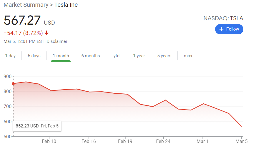What a day to buy $tsla #stonks !!!