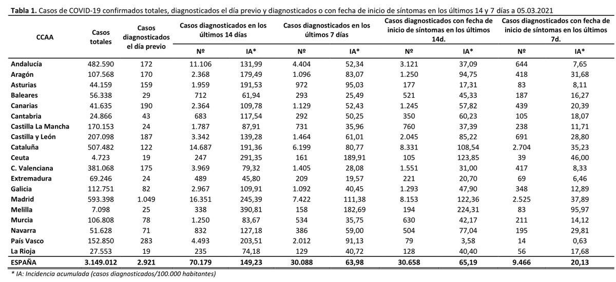 🇪🇸 DATOS COVID-19 ESPAÑA  🔵 CASOS NUEVOS ✔️ 6.654 total ✔️ 2.921 día previo  🔴 637 FALLECIDOS  🏥 9.896 HOSP. [-304 🟢] 🚑 2.571 UCI [-44 🟢]  ⚠️ —> 😷 + 🔛 + 🧼 + 🌬  👇🏻 HILO