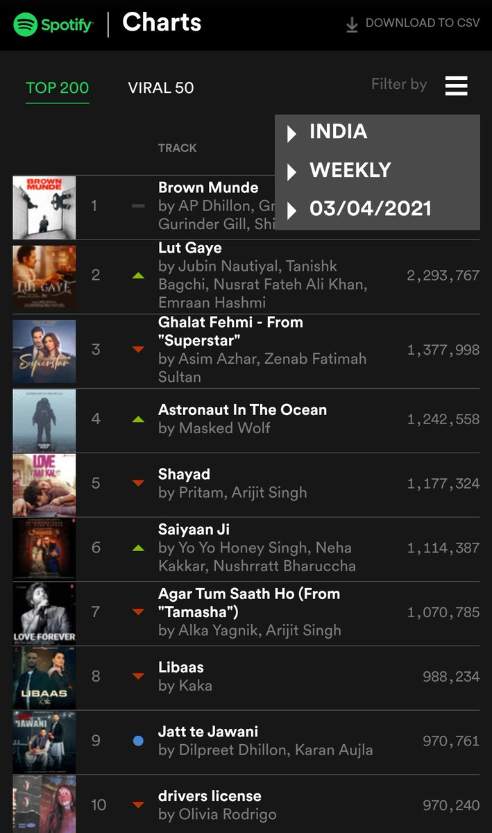 SPOTIFY INDIA WEEKLY TOP 10 (25 February 2021 - 04 March 2021)  05-#Shayad 07-#AgarTumSaathHo