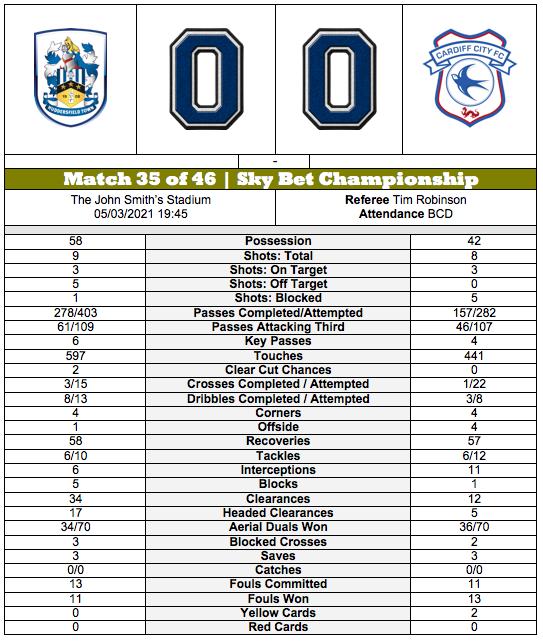 STATISTICAL ANALYSIS | #Huddersfield Town 0-0 #Cardiff City | #SKYBetChampionship |   #htafc vs #ccfc | #HTAFCvsCCFC | #HUDCAR | https://t.co/M1Nk5CNlUP