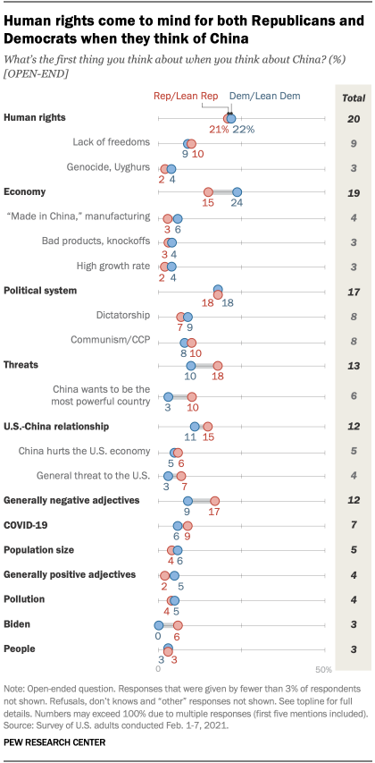 Republicans were just as likely as Democrats (21% vs. 22%) to mention human rights in their responses when asked what they think about when they think about China.