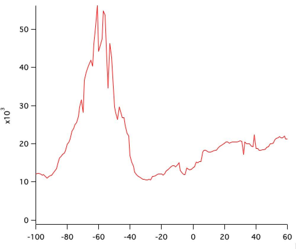 1/ Les commentaires sur le (très haut) plateau épidémique qui se maintient par conséquence probable du beau temps et des vacances la semaine dernière occulte l'évolution mesurée, réelle des souches mutantes.  Pour mémoire, les données de test PCR moyennées sur 7 jours.