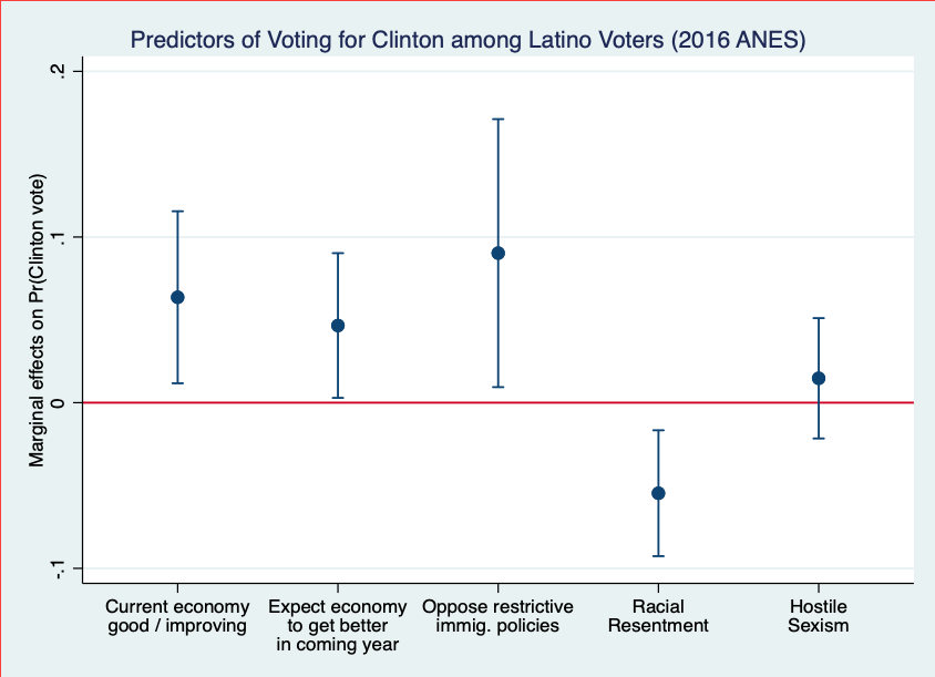 In 2016, opposition to restrictive immigration policies was a significant predictor of voting for Clinton over Trump among Latinos, controlling for partisanship and ideology. https://t.co/lgWdaKOUaZ