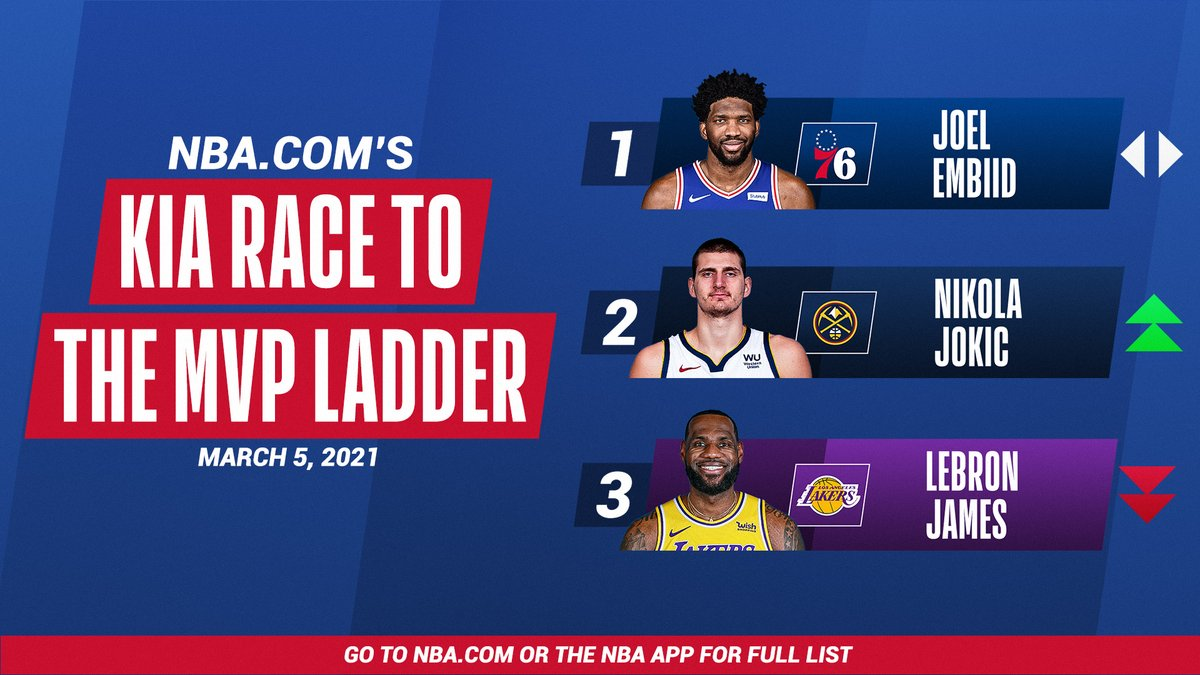 's Kia MVP Ladder: #NBAAllStar starters make up the top 3! (via @mikecwright)    All of All-Star in One Night, Sunday, TNT:  🌟 6:30pm/et: #TacoBellSkills & #MtnDew3PT 🌟 8:00pm/et: 70th #NBAAllStar Game 🌟 Halftime: #ATTSlamDunk
