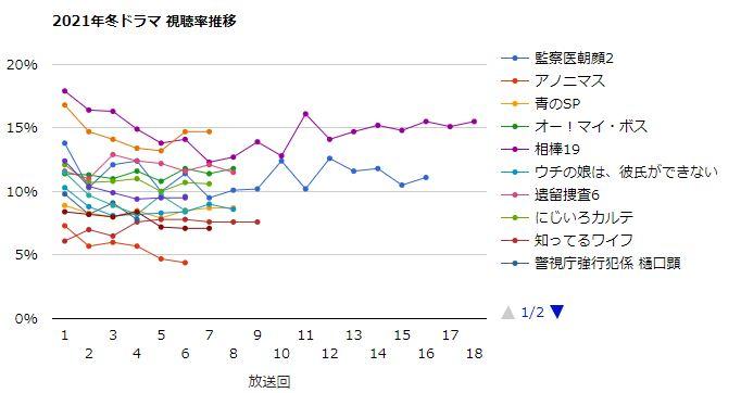 青 の sp 視聴 率