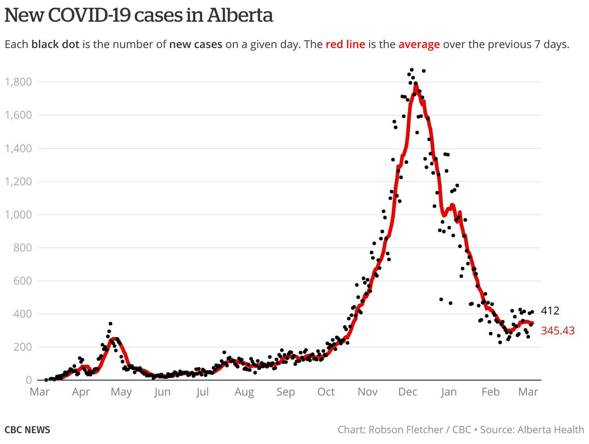 Here are the latest COVID-19 data for Alberta: • 412 new cases (411 net w/adjustments to past days). • 4,639 active cases. • 243 patients in hospital, incl. 44 in ICU. • 2 more deaths. 1,911 total. More charts & data context: cbc.ca/news/canada/ca…