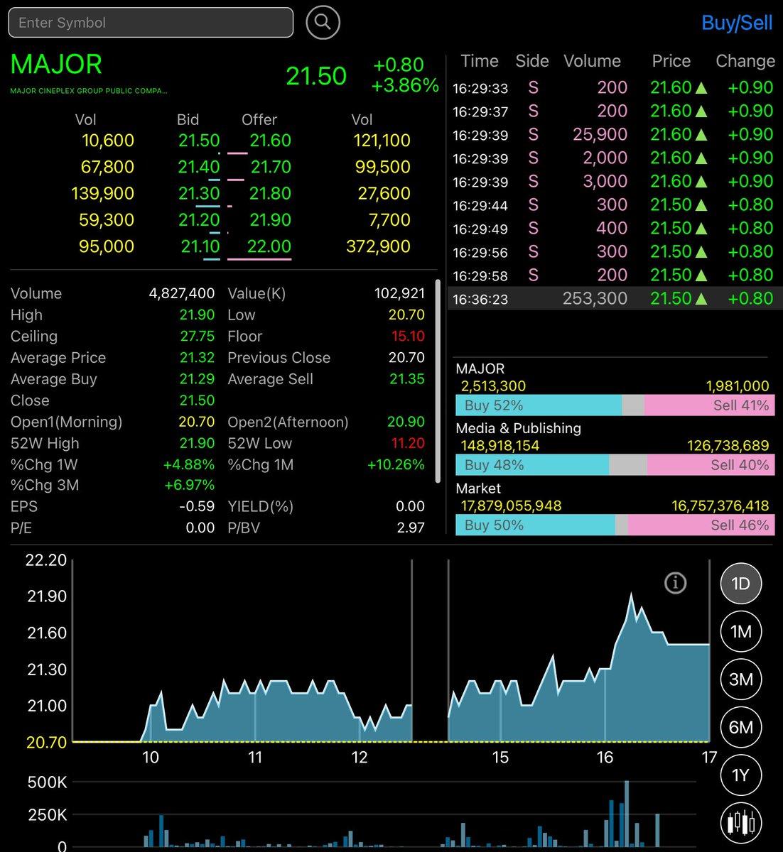 Major จับมือกับ zipmex ใช้ Bitcoin จ่ายแทนเงินสด (Fiat money) สาขาที่แรกที่เริ่มให้บริการ สาขารัชโยธิน  #bitcoin #major