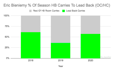 Kansas City Chiefs Offensive Coordinator Eric Bieniemy  % Of Season HB Carries To Lead Back (as an OC/HC)  2018-Present: Kansas City #Chiefs OC