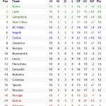 Image for the Tweet beginning: #Italia 🇮🇹 #SerieA Season 2069/70