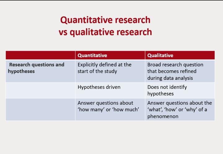 Dr. Honein-AbouHaidar defines the main differences between quantitative and qualitative research.  #IQR2021 #qualitativeresearch #qualitativesurveys #healthcare #datamanagement #thematic #sampling @WCMQatar @WeillCornell @AUBMC_Official @Mahfoud_Ziyad @GladysAbouha