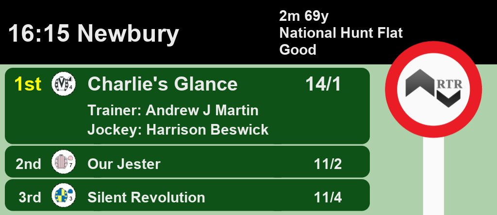 16:15 @NewburyRacing  1st Charlie's Glance 14/1 2nd Our Jester 11/2 3rd Silent Revolution 11/4  A Win for Andrew J Martin and @beswick_harry  Full Results here:  #HorseRacing #Results