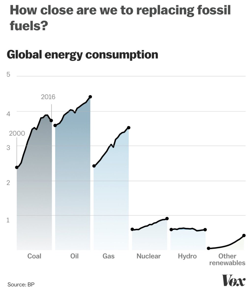 test Twitter Media - Quality of life as we're living it is unsustainable #PeakOil #ClimateChange #Overpopulation https://t.co/257YxTuThu