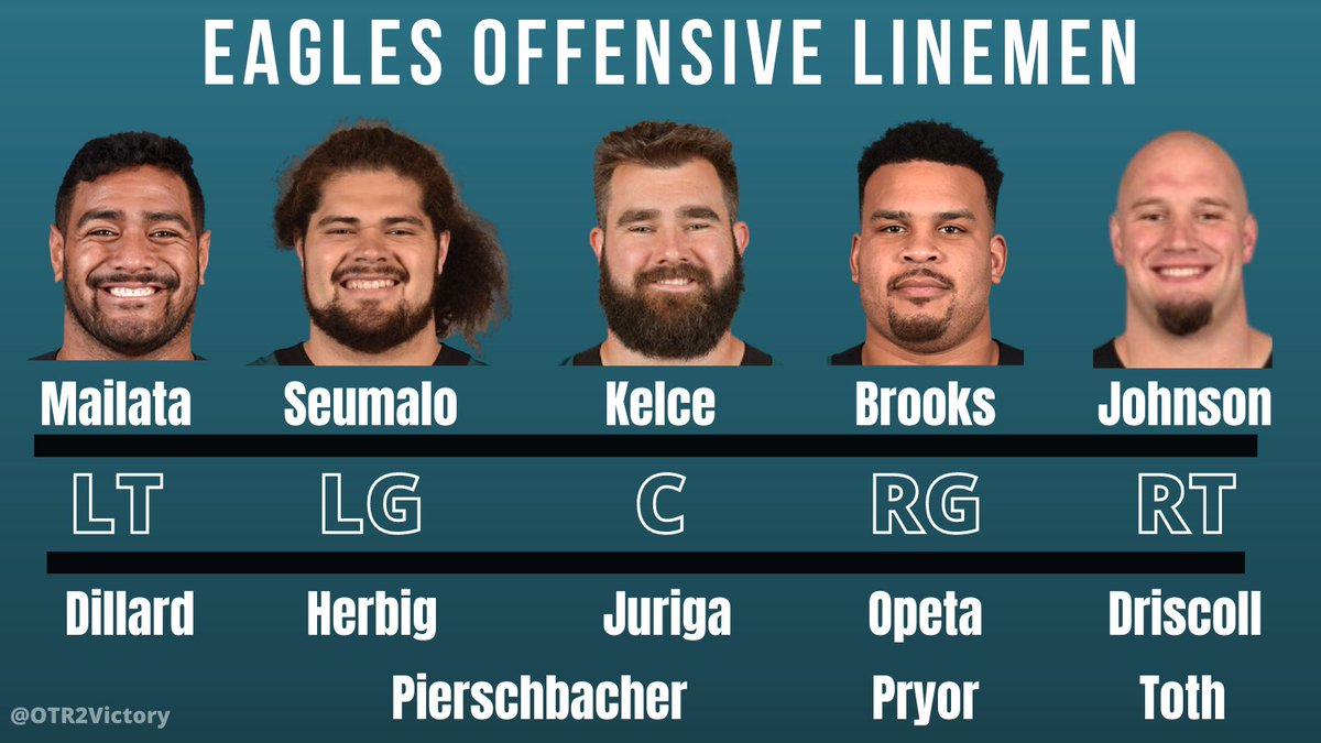 #Eagles Projected Starting O-Line and Depth, if the season started today