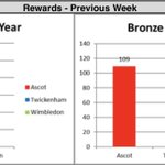Image for the Tweet beginning: 🏵Olympic Rewards🏵  The first full week