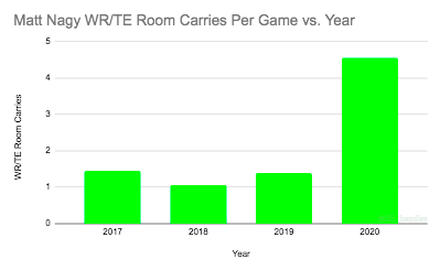 A look at the number of carries per game Chicago Bears HC Matt Nagy has seen from his WR/TE's every year (as an OC/HC)  2017: Kansas City #Chiefs OC 2018-Present: Chicago #Bears HC