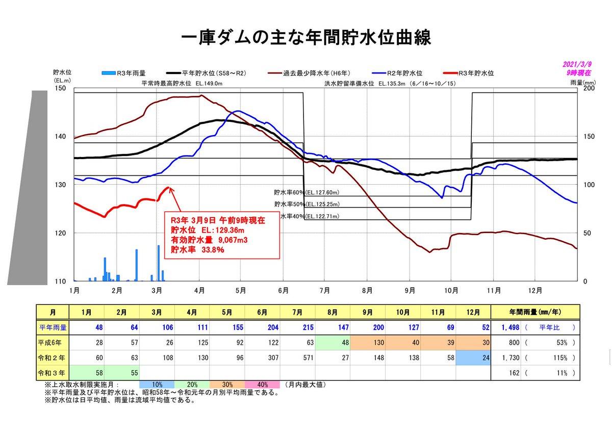 ダム 率 地方 関東 貯水 首都圏の水資源状況について