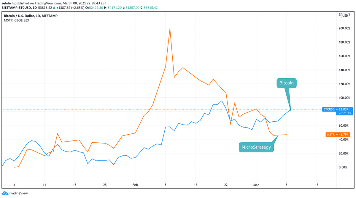 ForbesCrypto: RT @Steven_Ehrlich: $BTC is outperforming $MSTR year to date by almost 40%.  MicroStrategy was 3xing #bitcoin's 2021 returns as recently as February 8th.