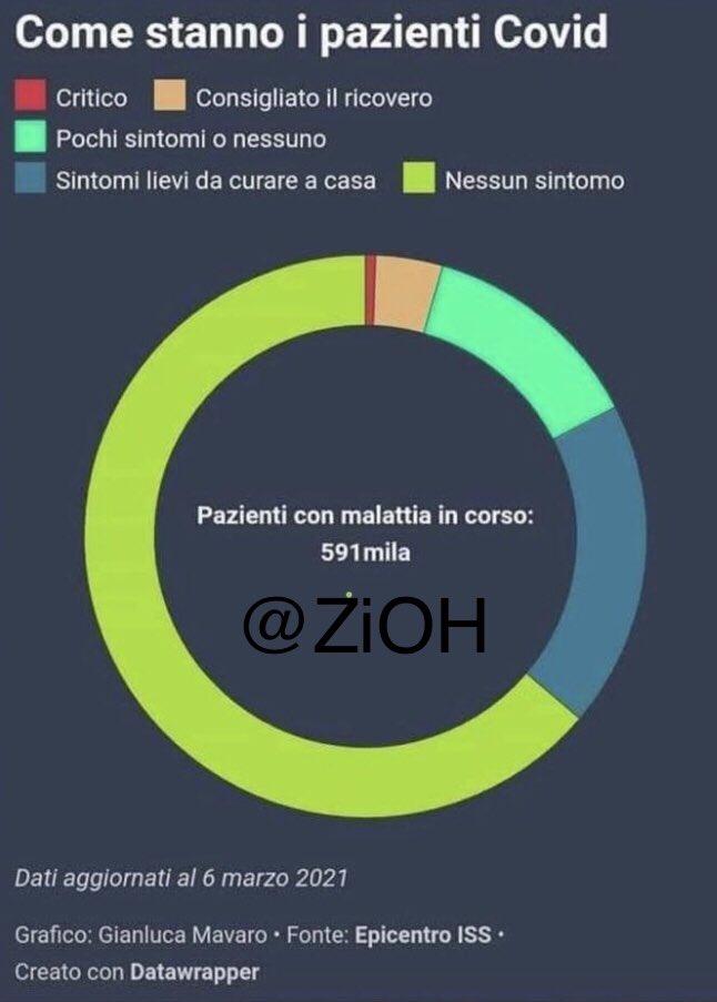 #lockdownitalia