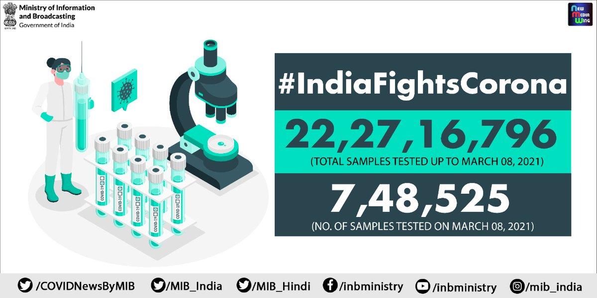 #CoronaVirusUpdates:  #COVID19 testing status update:  @ICMRDELHI stated that 22,27,16,796 samples tested upto March 08, 2021  7,48,525 samples tested on March 08, 2021  #StaySafe #Unite2FightCorona