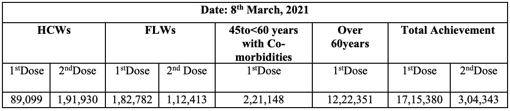 #IndiaFightsCorona  India crosses a landmark in #COVID19 Vaccination.  More than 2 million vaccine doses administered in the last 24 hours.   #LargestVaccinationDrive #Unite2FightCorona #StaySafe   1/5
