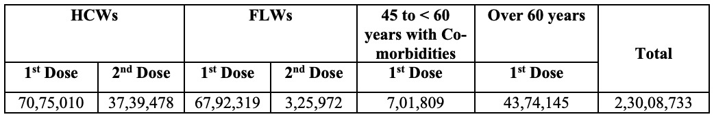 #IndiaFightsCorona  More than 2.3 Cr (2,30,08,733)  vaccine doses have been administered across the country.  #LargestVaccinationDrive #Unite2FightCorona #StaySafe   2/5