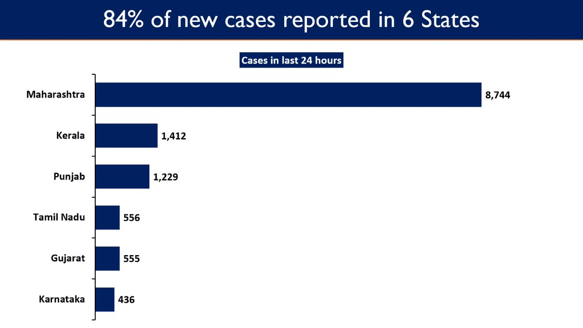 #IndiaFightsCorona  Maharashtra, Kerala, Punjab, Tamil Nadu, Gujarat and Karnataka report a surge in COVID daily new cases; cumulatively accounting for 84.04% of the new cases reported in the past 24 hours.  15,388 new cases registered in the last 24 hours.  #StaySafe   3/5