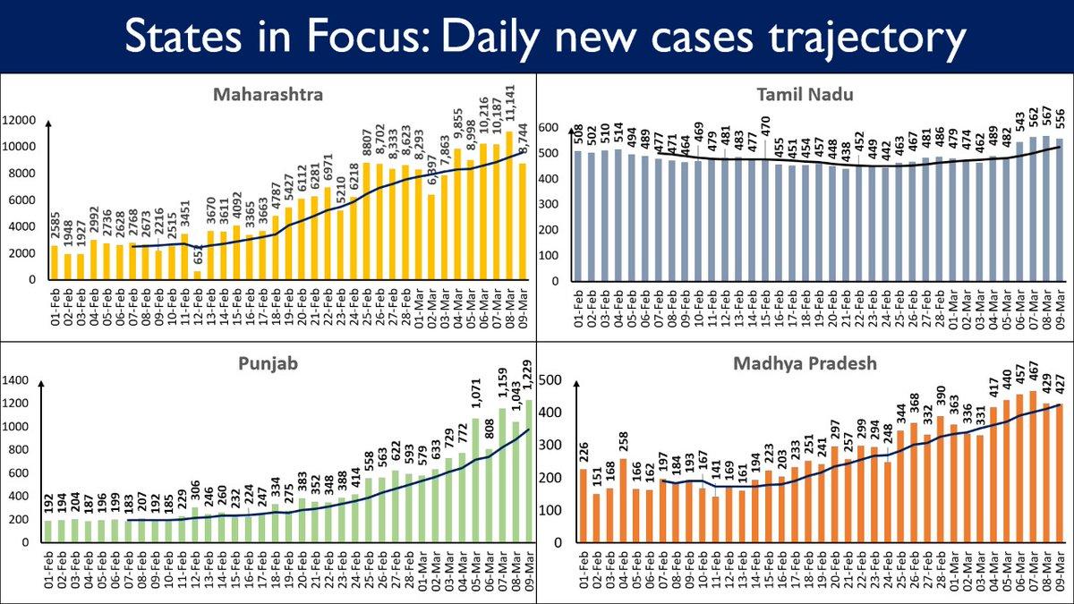 #IndiaFightsCorona  Eight states are displaying an upward trajectory in daily new cases.   #Unite2FightCorona #StaySafe   4/5