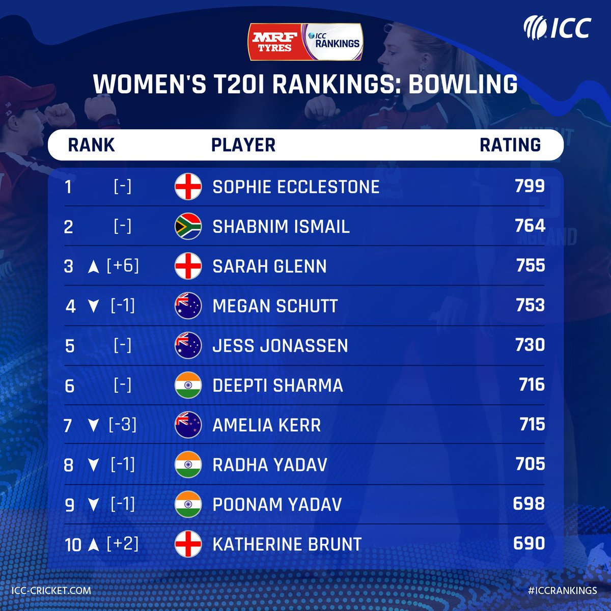 🔥 Sarah Glenn storms into top three 🙌 Katherine Brunt moves up to No.10   England bowlers make significant gains in the latest @MRFWorldwide ICC Women's T20I Rankings update.  Full list: