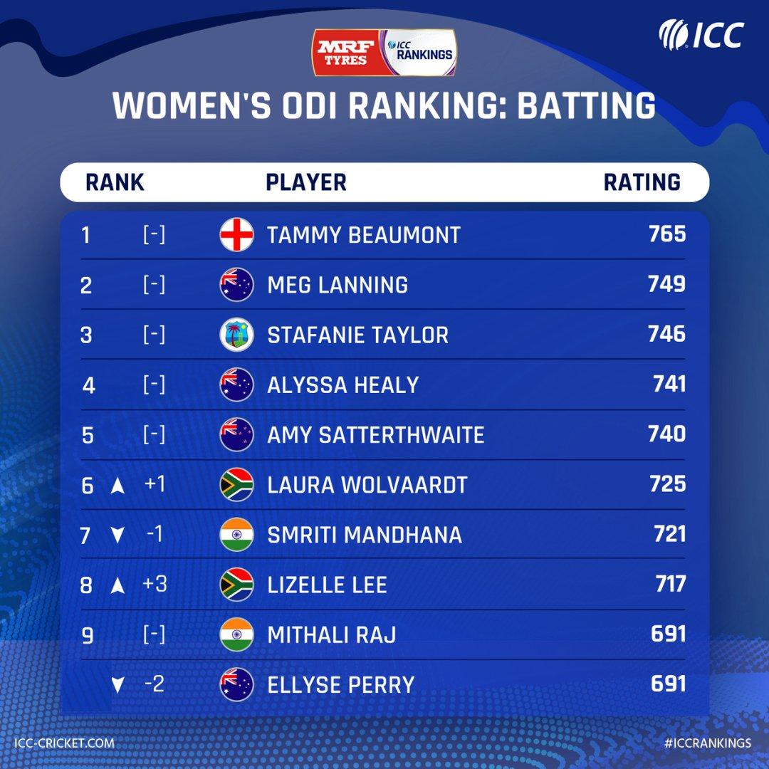 ↗️ Laura Wolvaardt  ↗️ Lizelle Lee  After winning the first #INDvSA ODI, South Africa batters sizzle in the weekly @MRFWorldwide ICC Women's ODI Rankings update.  Full list: