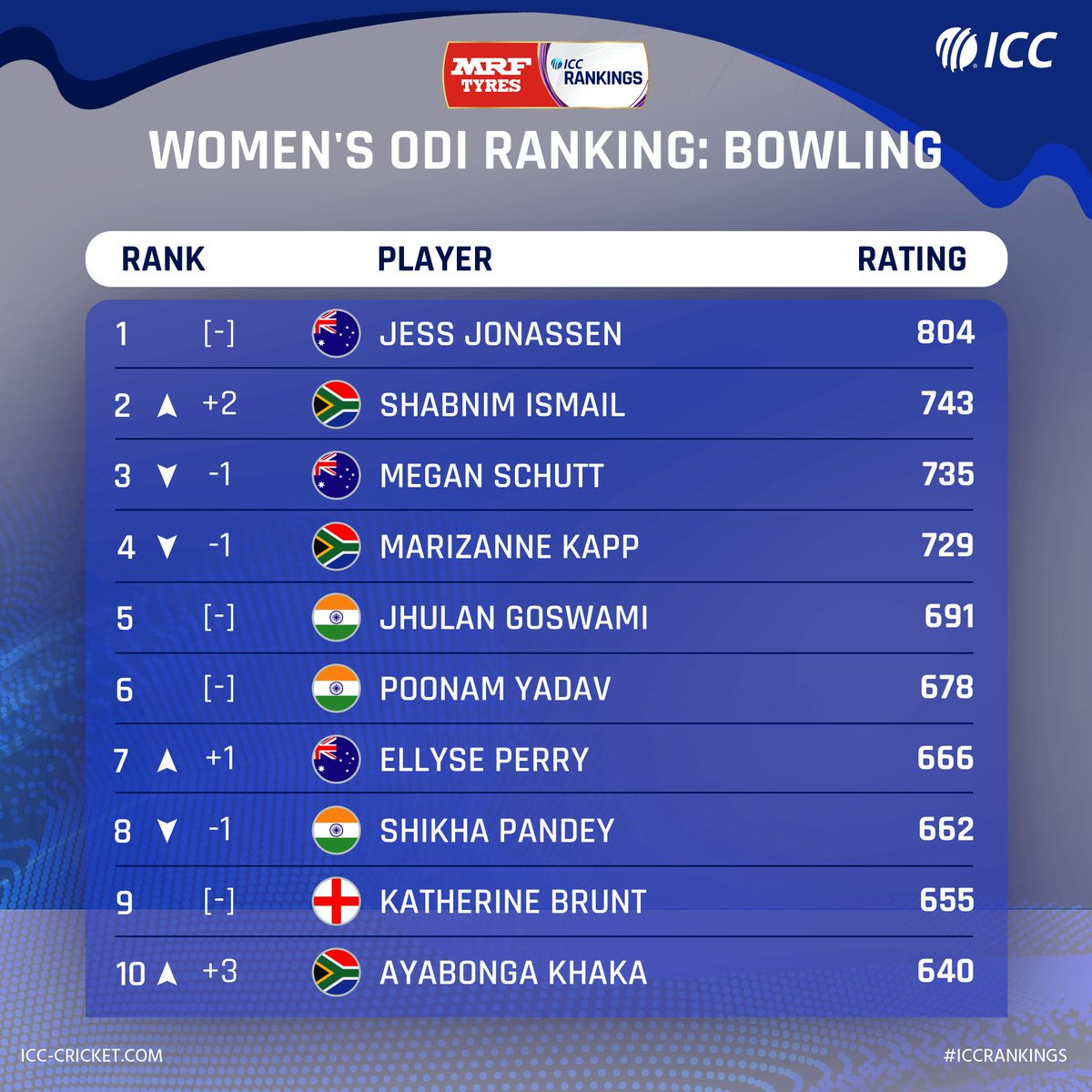 💥 Shabnim Ismail is the new No.2 ODI bowler 🙌 Ayabonga Khaka enters top 10  South Africa pacers shine in the weekly @MRFWorldwide ICC Women's ODI Rankings update!  Full list: