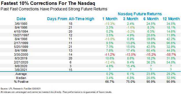After The Fastest 10% Correction, What's Next?
