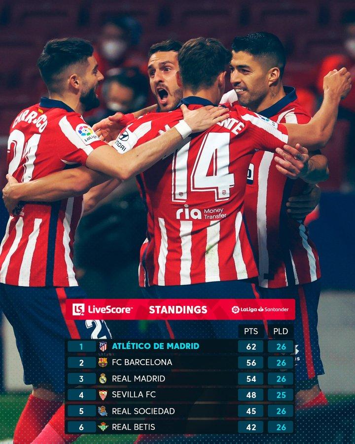 Klasemen 6 besar LaLiga Spanyol 2020-2021