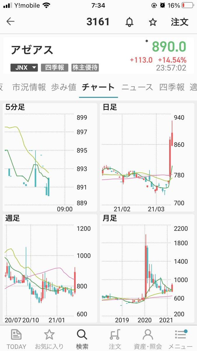 川本 産業 株価 pts