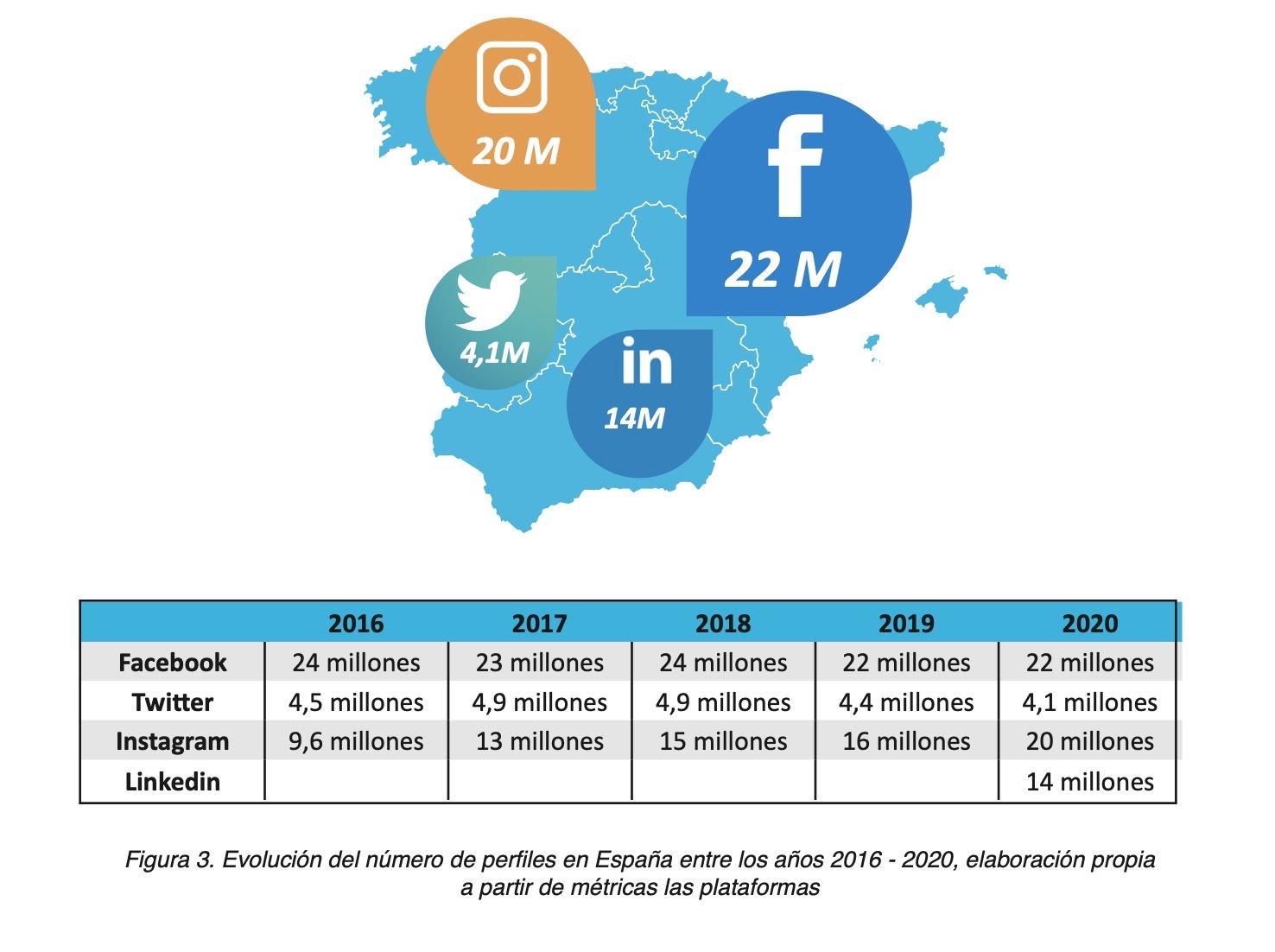 🇪🇸 Usuarios de cada red social en España y su evolución en los últimos 5 años.  Año 2020:  ✔️ Facebook: 22 millones ✔️ Instagram: 20 millones ✔️ Linkedin: 14 millones ✔️ Twitter: 4,1 millones https://t.co/3ky9snwoyP