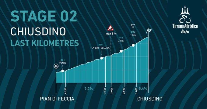 EwNRsbVVkAAPls6?format=jpg&name=small - Julian Alaphilippe gana el sprint en cuesta de Chiusdino