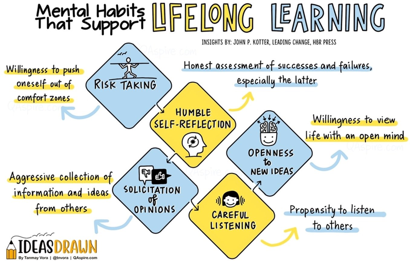 MindShift: Mental Habits that support Lifelong Learning