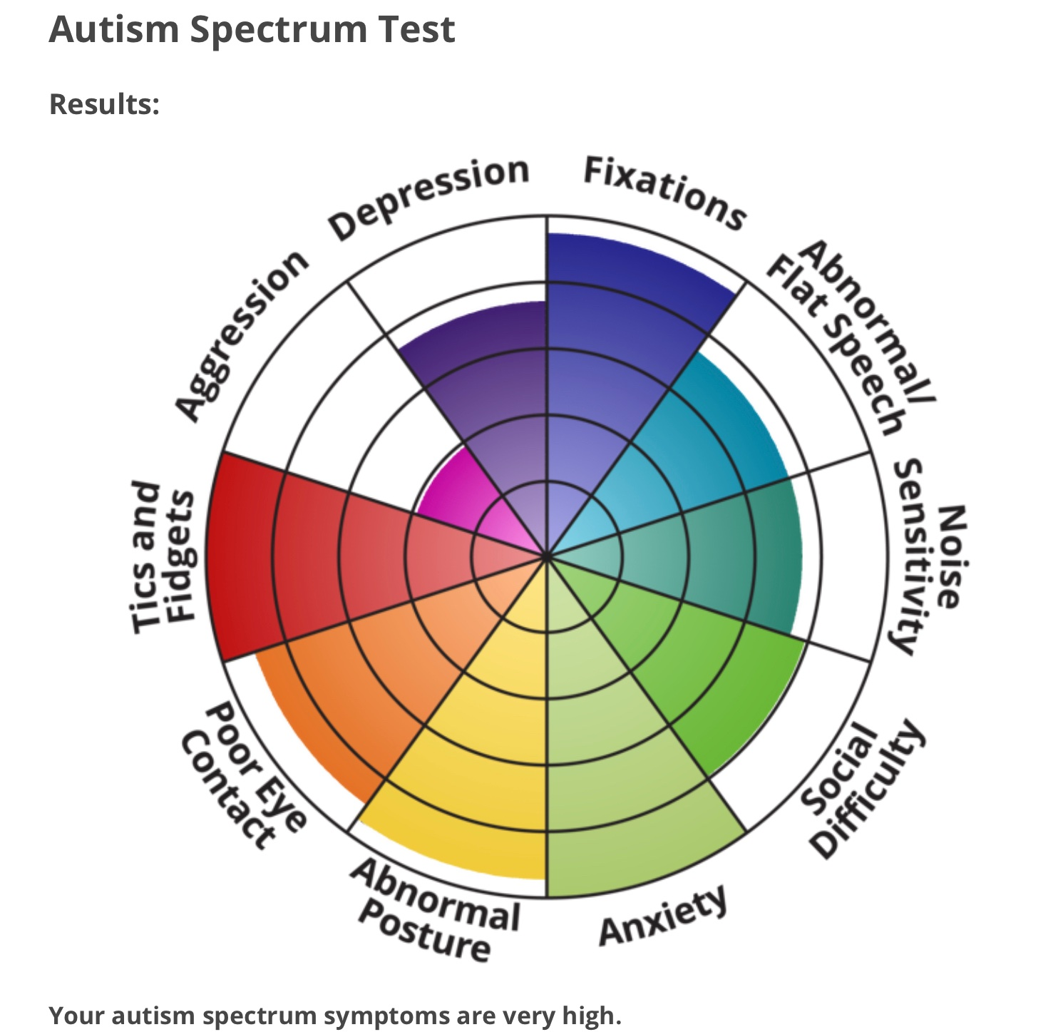 Autism results very high