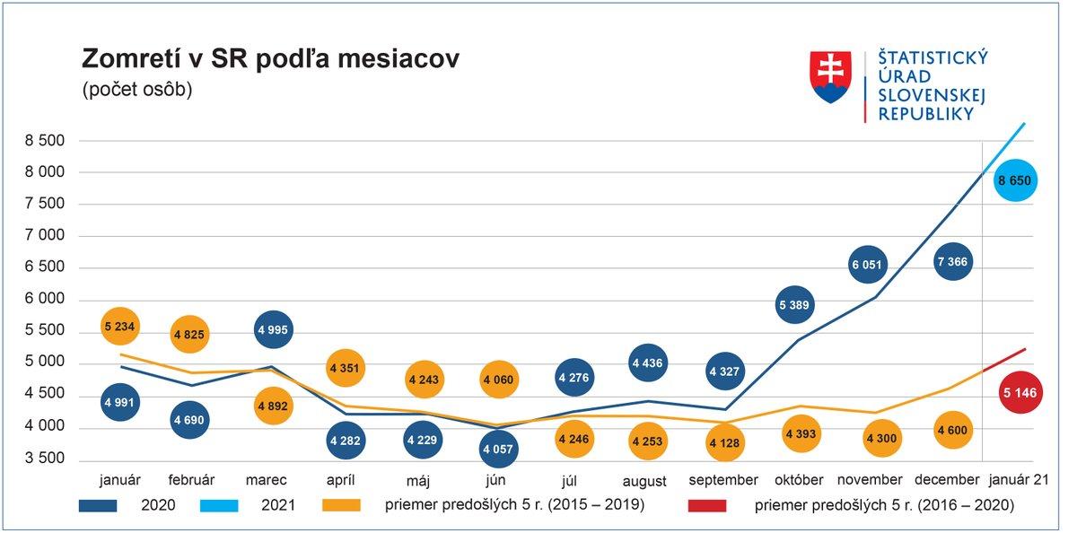 Štatistický úrad SR (@StatUrad) | Twitter