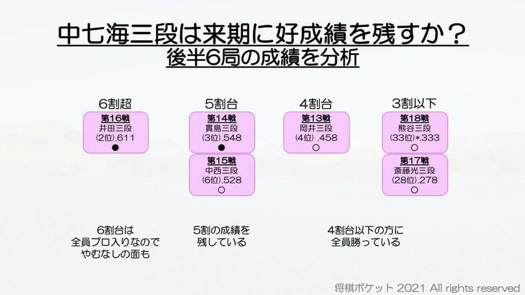速報 三 段 リーグ 奨励会 |棋戦|日本将棋連盟