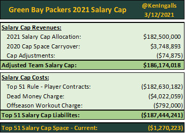 """Ken Ingalls - Packers Cap 💰 on Twitter: """"Updated 2021 Green Bay Packers Salary Cap Moves: 🔄Restructured - Adrian Amos (S) - Saves $750K ❌Waived - John Lovett (FB) - Saves $120K"""