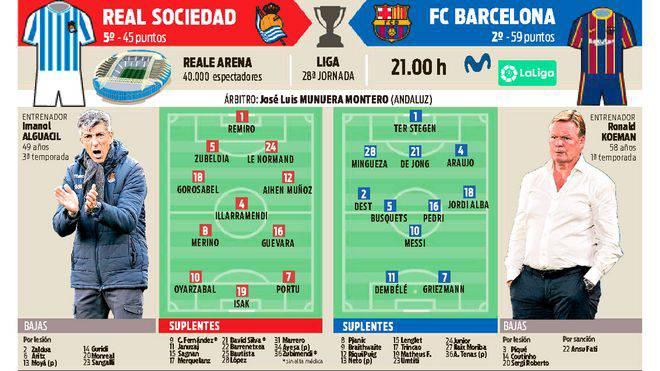 Real Sociedad-Barcelona Várható kezdők