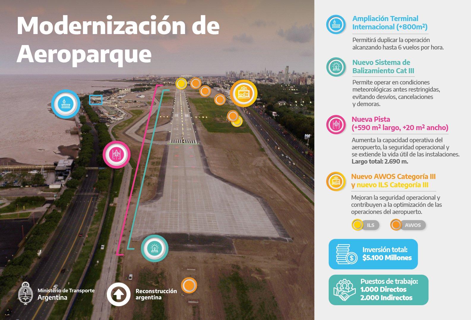 Aeroparque: tras una reforma total, vuelve a operar mañana