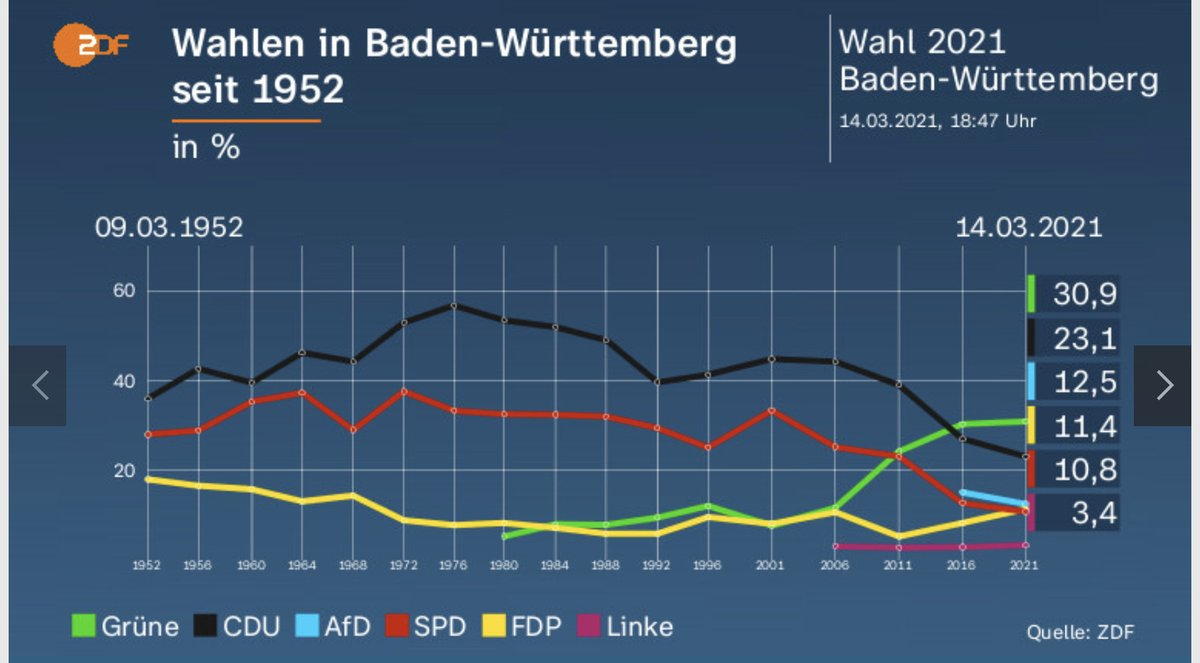 Significant setback for @CDU 🇩🇪 in both the Baden-Würtenberg and the Rheinland-Pfalz regional election today.