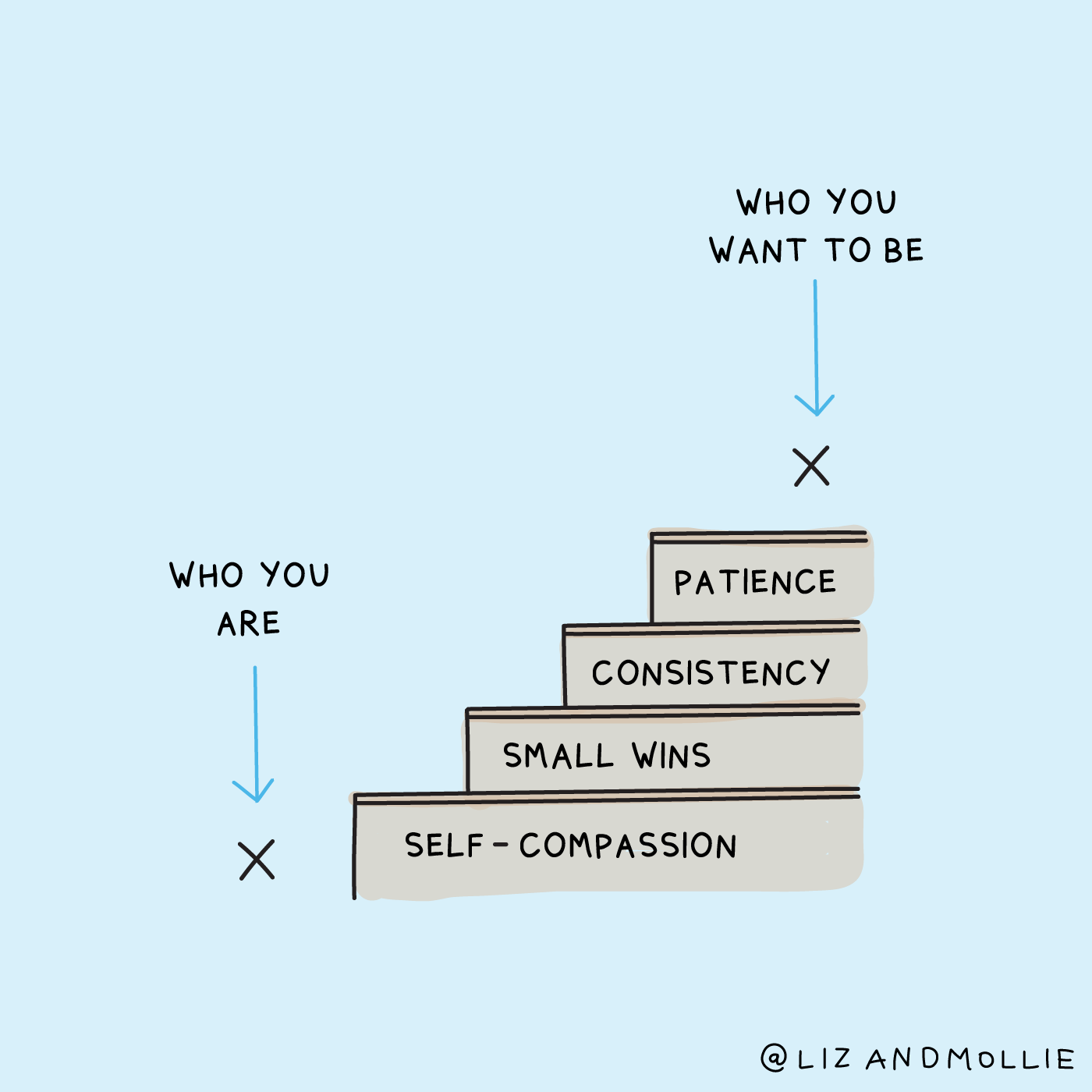 An illustration showing that the steps to get to from who you are to who you want to be are self-compassion, small wins, consistency, and patience.
