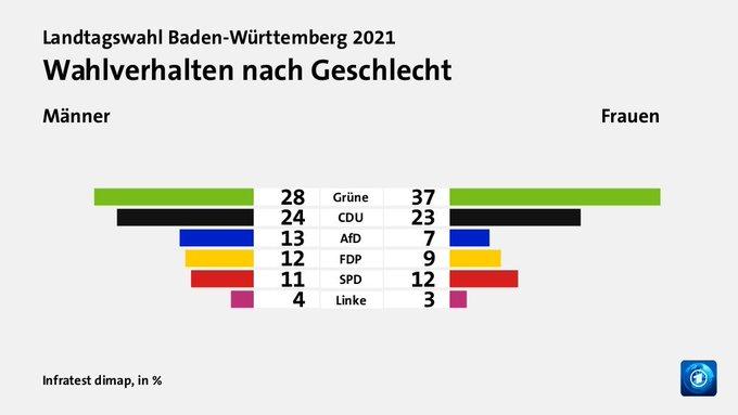 Wahlverhalten nach Geschlecht. Männer: 28 % Grüne, 24 % CDU, 13 % AfD, 12 % FDP, 11 % SPD, 4 % Linke. Frauen: 37 % Grüne, 23 % CDU, 7 % AfD, 9 % FDP, 12 % SPD, 3 % Linke.