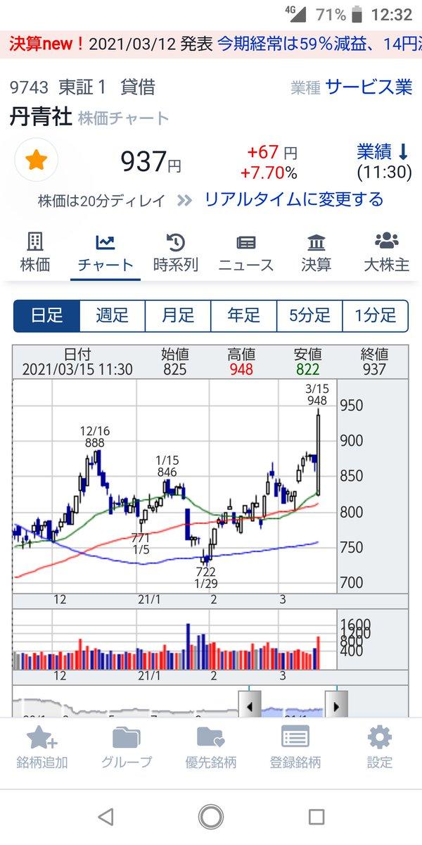 丹青 社 株価 丹青社(9743)の配当金推移や権利確定日など|Tanseisha