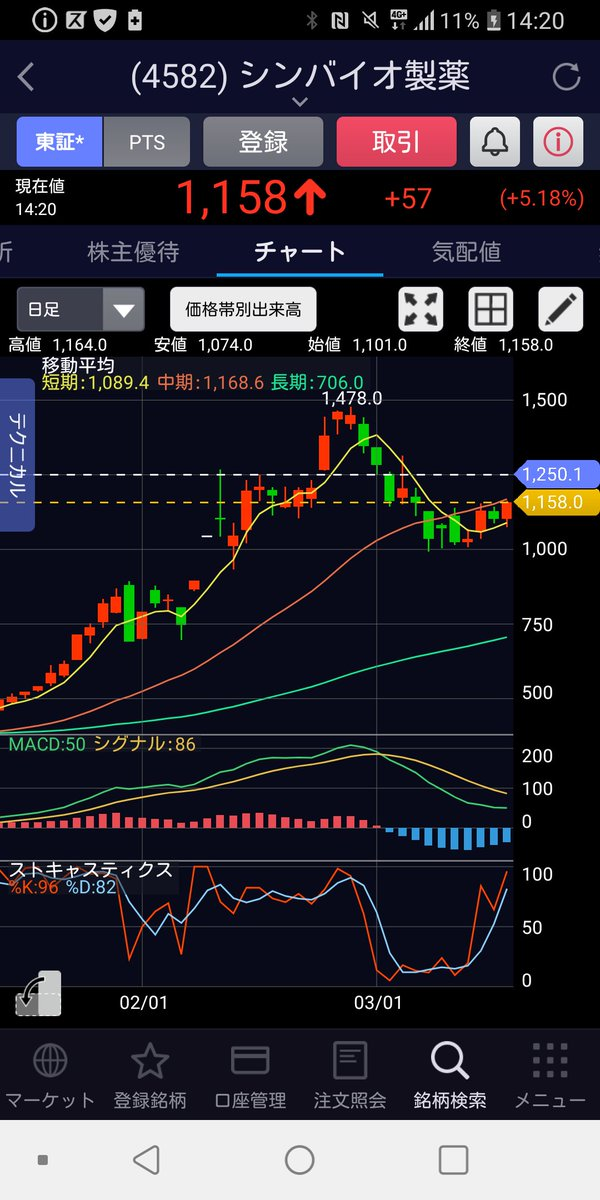 シンバイオ 株価 pts
