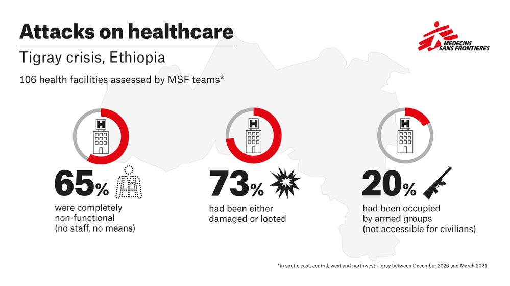 Of 106 health facilities visited by @MSF teams in #Tigray between mid-December and early March, nearly 70% had been looted and more than 30% had been damaged; just 13% were functioning normally.   In some health facilities, the looting continues. https://t.co/L0dc8VfHG4